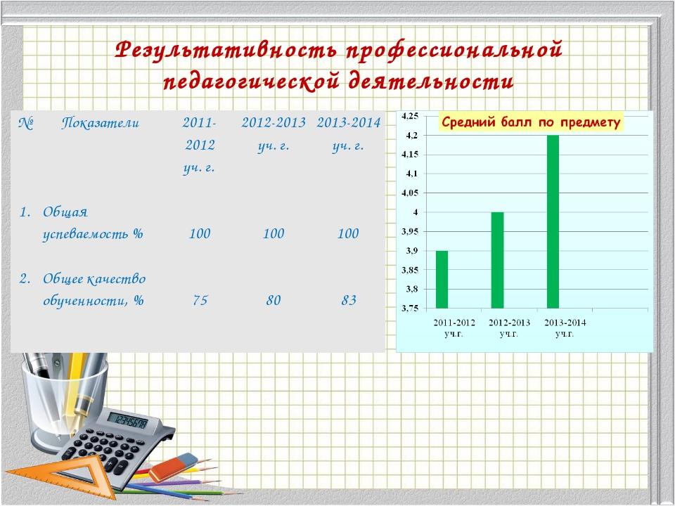 Результативность профессиональной педагогической деятельности №Показатели20...