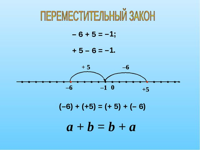 – 6 + 5 = –1 –6 0 + 5 –1; +5 –6 + 5 – 6 = –1. (–6) + (+5) = (+ 5) + (– 6) a +...