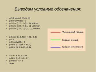 Выводим условные обозначения: p2.Scale (-3, 3)-(3, -3) p2.DrawWidth = 3 p2.Li