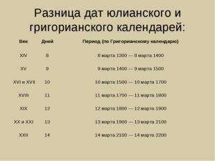 Разница дат юлианского и григорианского календарей: Век Дней Период (по Гри