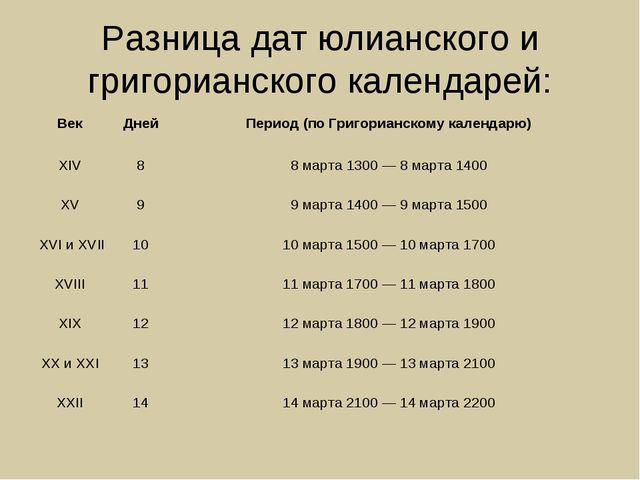 Разница дат юлианского и григорианского календарей: Век Дней Период (по Гри...
