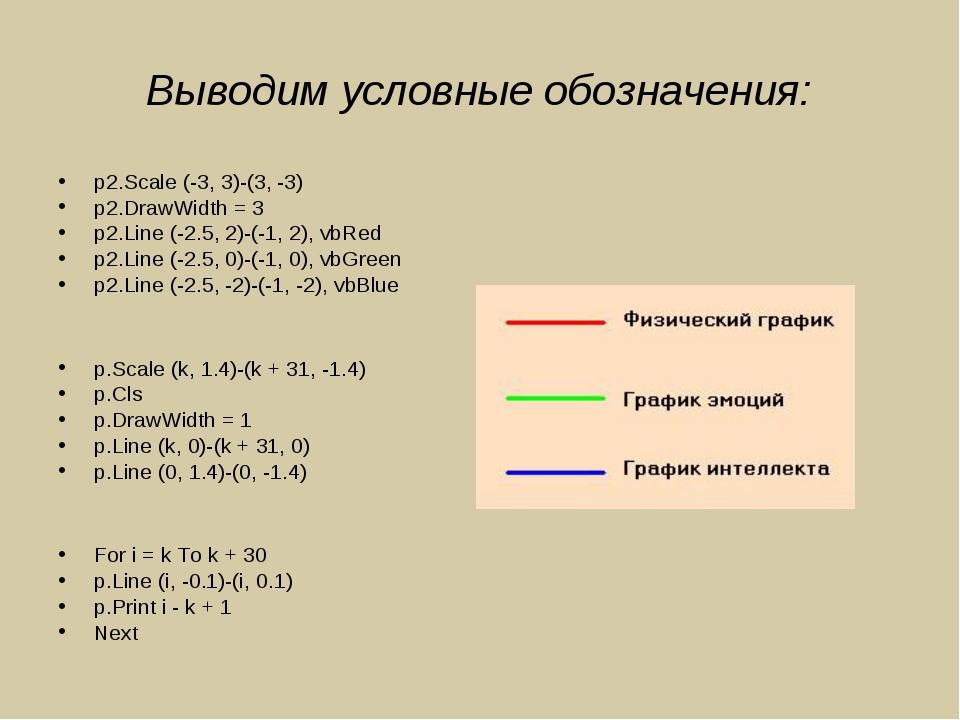 Выводим условные обозначения: p2.Scale (-3, 3)-(3, -3) p2.DrawWidth = 3 p2.Li...