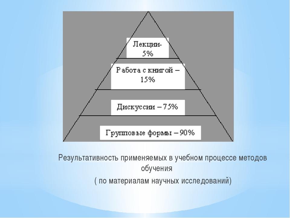 Результативность применяемых в учебном процессе методов обучения ( по материа...