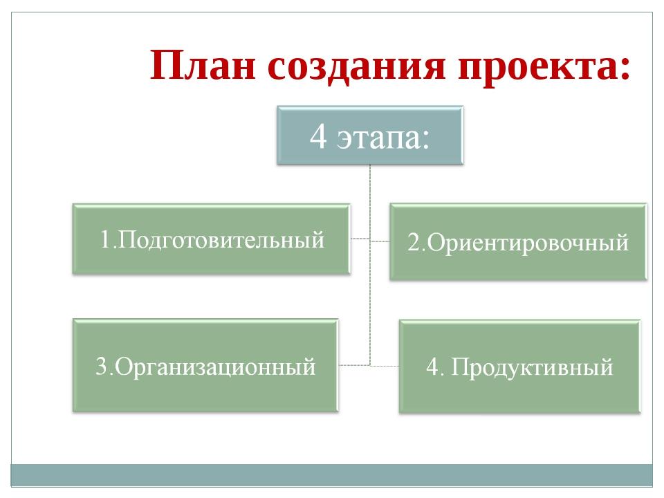 План создания проекта: