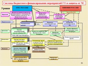 Контрольно-ревизионное управление МФ * Объектовые КЧС и ПБ КЧС и ПБ органов м