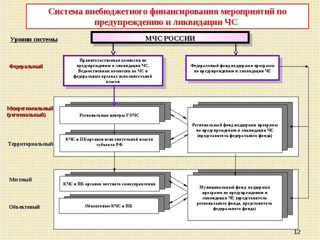 * МЧС РОССИИ Правительственная комиссия по предупреждению и ликвидации ЧС. Ве...