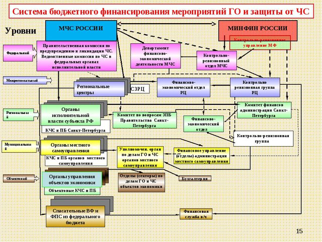Контрольно-ревизионное управление МФ * Объектовые КЧС и ПБ КЧС и ПБ органов м...