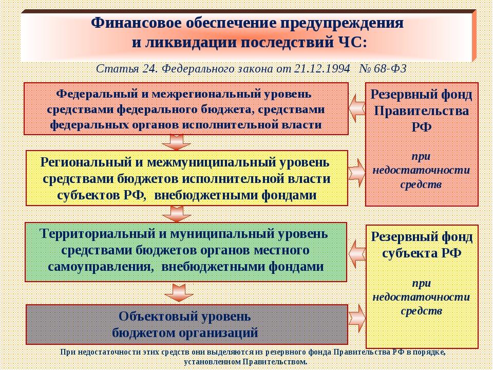 Финансовое обеспечение предупреждения и ликвидации последствий ЧС: Статья 24....