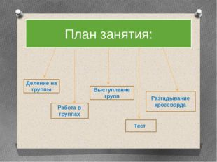 План занятия: Деление на группы Работа в группах Тест Выступление групп Разга