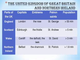 Parts of the UK	Capitals	Emblems	Patron saints	Population England	London	the