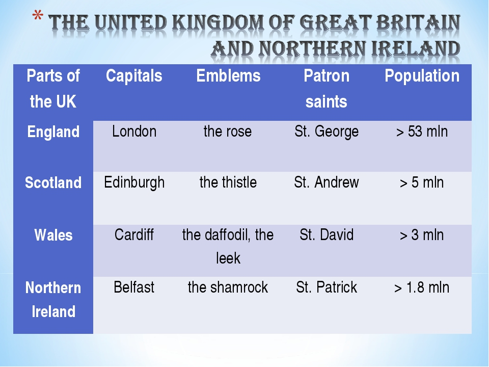 Parts of the UK	Capitals	Emblems	Patron saints	Population England	London	the...