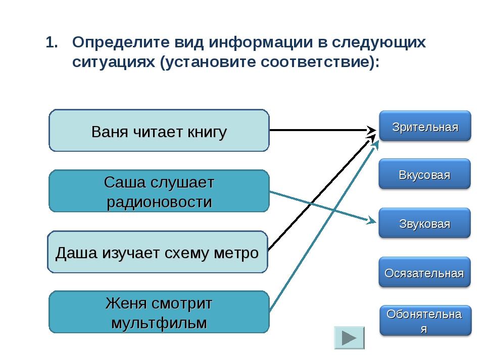 Определите вид информации в следующих ситуациях (установите соответствие): Ва...