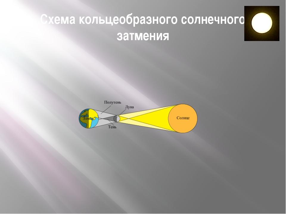 Схема кольцеобразного солнечного затмения