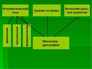 Звуковая дифференциация звуков Правильное произношение Языковой анализ и синт