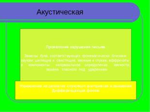 Акустическая дисграфия Ошибки при акустической дисграфии: замена звонкий – гл
