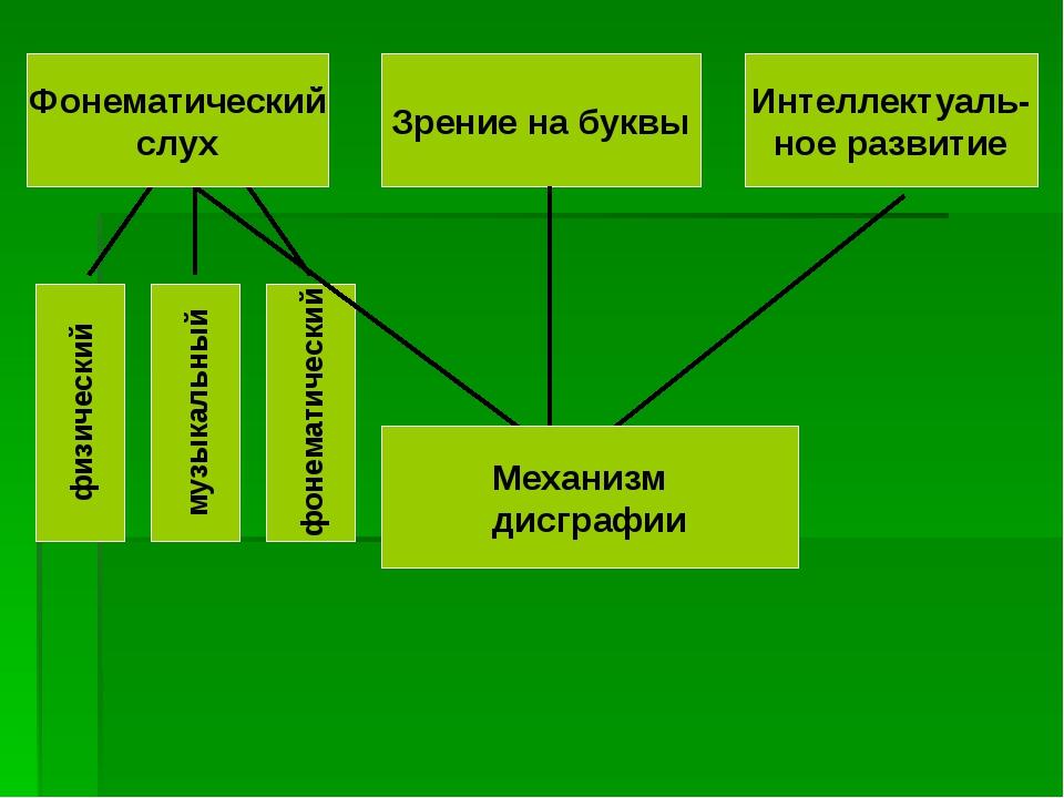 Звуковая дифференциация звуков Правильное произношение Языковой анализ и синт...