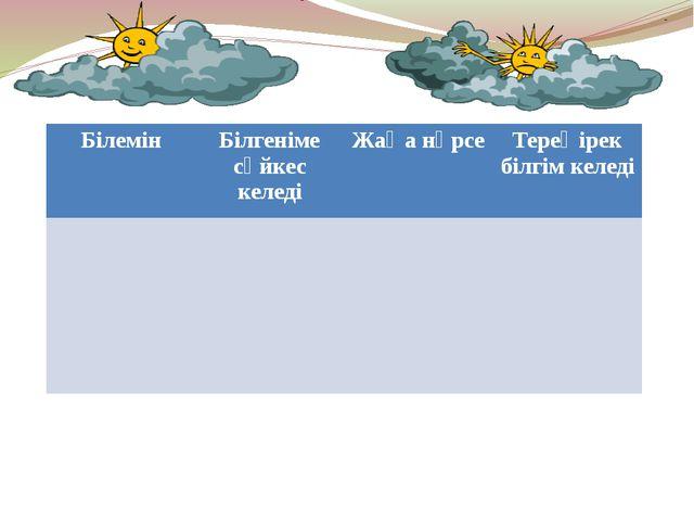 Білемін Білгеніме сәйкес келеді Жаңа нәрсе Тереңірек білгім келеді