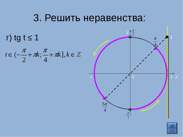 г) tg t ≤ 1 3. Решить неравенства: 0 x y 1 -1 1