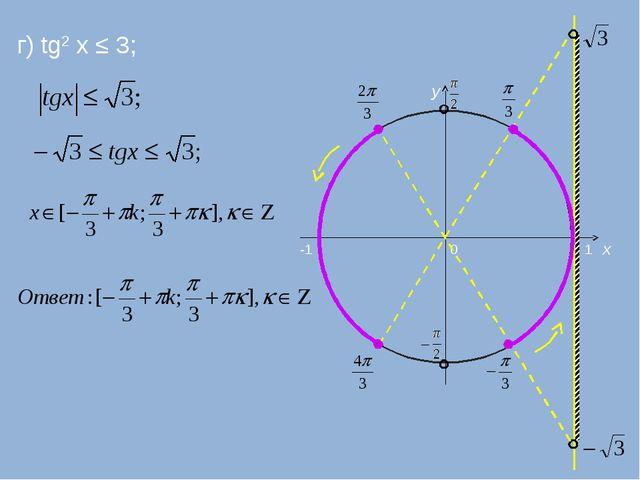 г) tg2 x ≤ 3; 0 x y -1 1