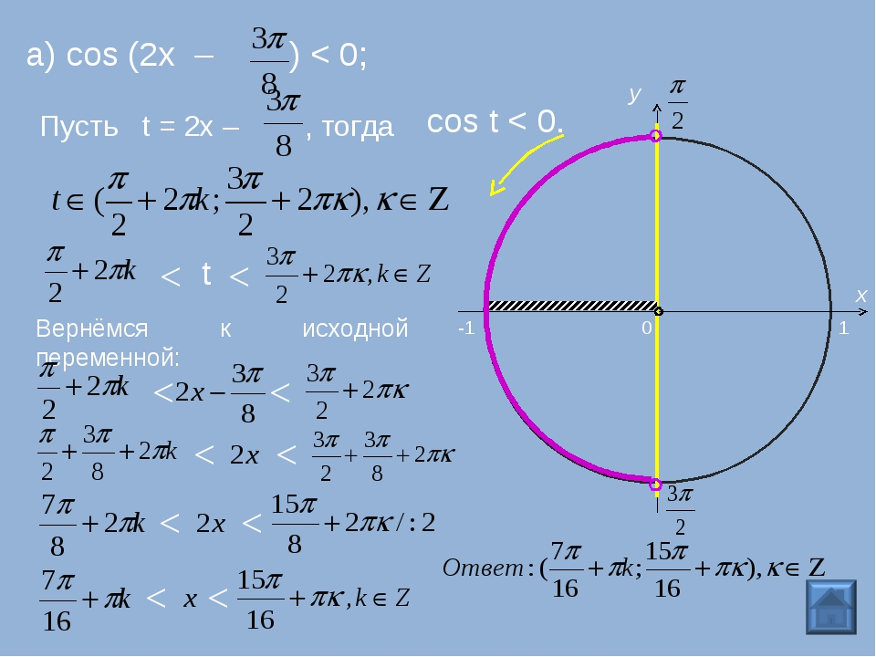а) cos (2x – ) < 0; Пусть t = 2х – , тогда cos t < 0. 0 y -1 1 x < < t Вернём...