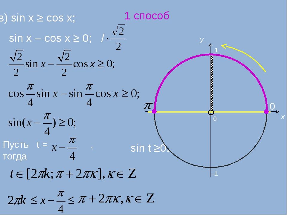 в) sin x ≥ cos x; sin x – cos x ≥ 0; / Пусть t = , тогда sin t ≥0. 0 x y -1 1...