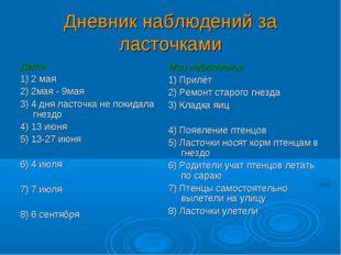 Дневник наблюдений за ласточками Дата 1) 2 мая 2) 2мая - 9мая 3) 4 дня ласточ