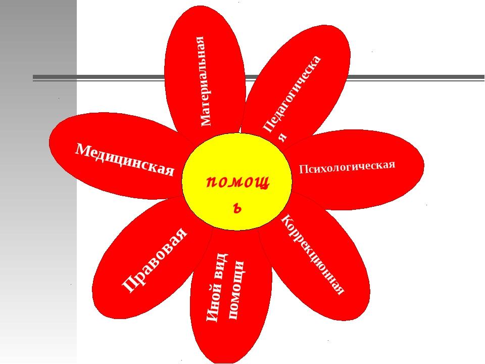 Педагогическая Психологическая Материальная Медицинская Иной вид помощи Корр...