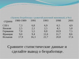 «Уровень безработицы с развитой рыночной экономикой, в %») Сравните статисти