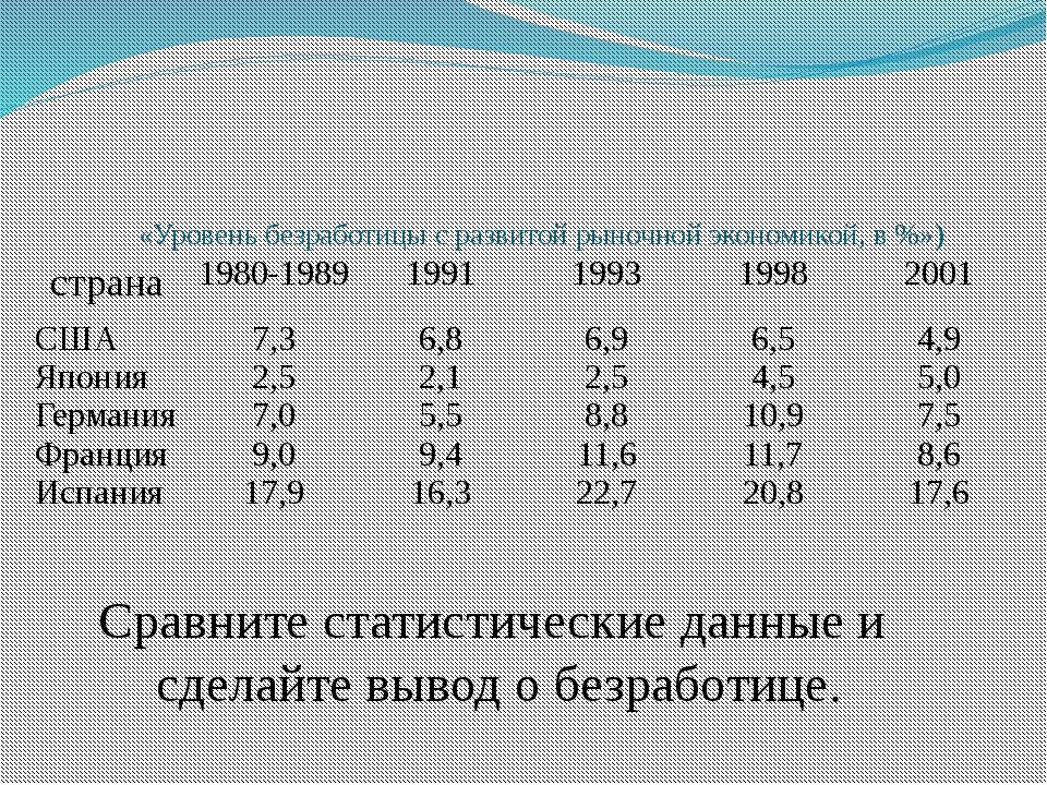 «Уровень безработицы с развитой рыночной экономикой, в %») Сравните статисти...