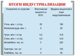 ИТОГИ ИНДУСТРИАЛИЗАЦИИ Показатели по отраслям Фактическая мощность в 1913г. В