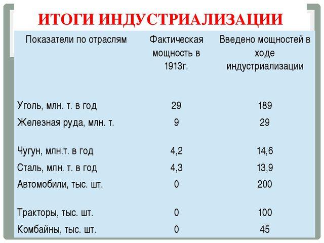 ИТОГИ ИНДУСТРИАЛИЗАЦИИ Показатели по отраслям Фактическая мощность в 1913г. В...