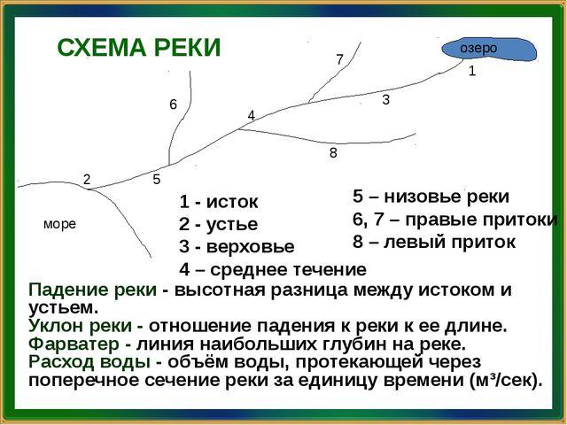 СХЕМА РЕКИ 1 - исток 2 - устье 3 - верховье 4 – среднее течение Падение реки...