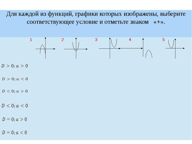 Для каждой из функций, графики которых изображены, выберите соответствующее...