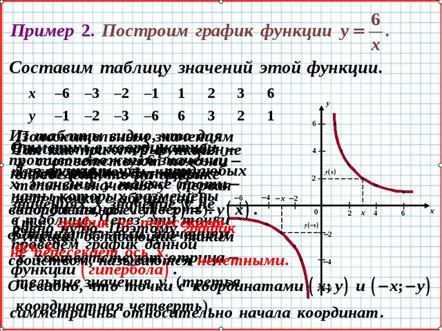 х–6–3–2–11236 у–1–2–3–66321