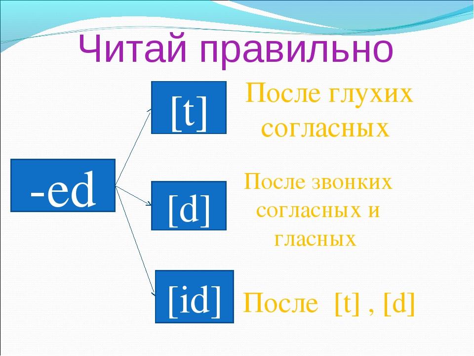 Читай правильно -ed [t] [d] [id] После глухих согласных После звонких согласн...