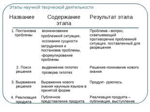 Этапы научной творческой деятельности Название Содержание этапаРезультат эт