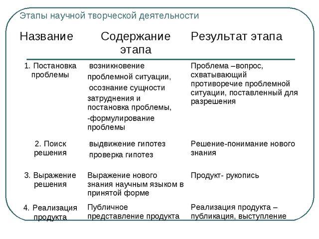 Этапы научной творческой деятельности Название Содержание этапаРезультат эт...