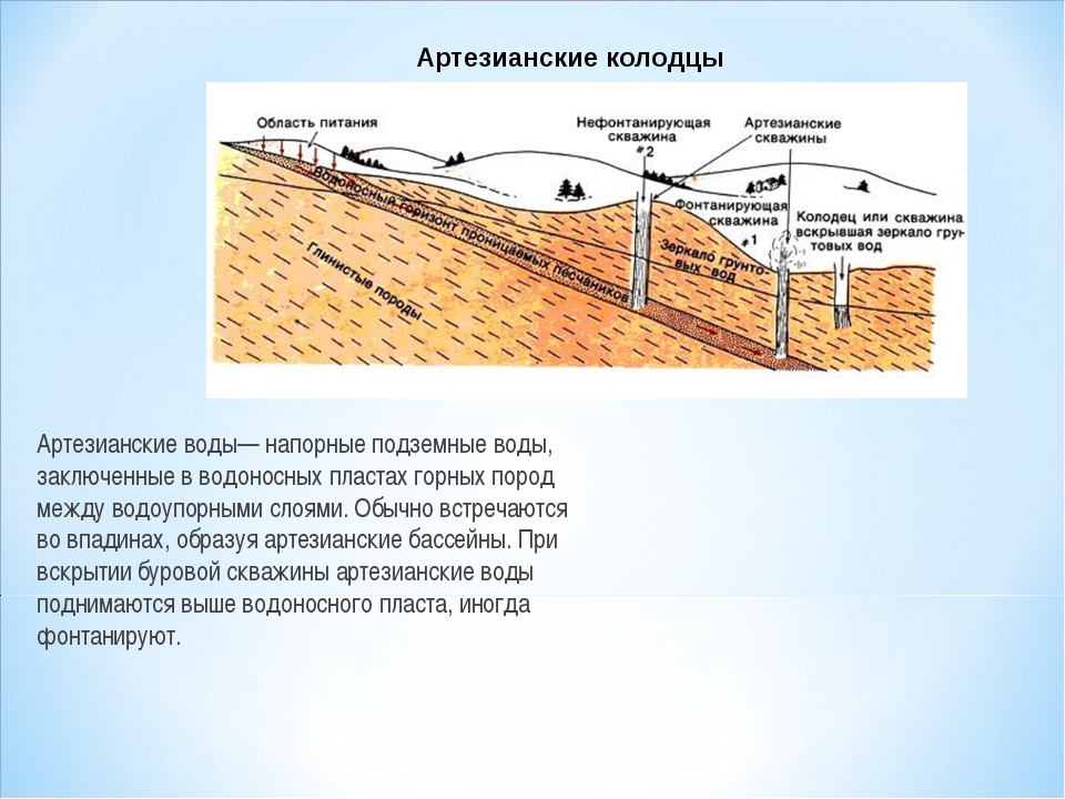 Артезианские воды— напорные подземные воды, заключенные в водоносных пластах...