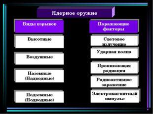Ядерное оружие Поражающие факторы Высотные Воздушные Наземные (Надводные) Под