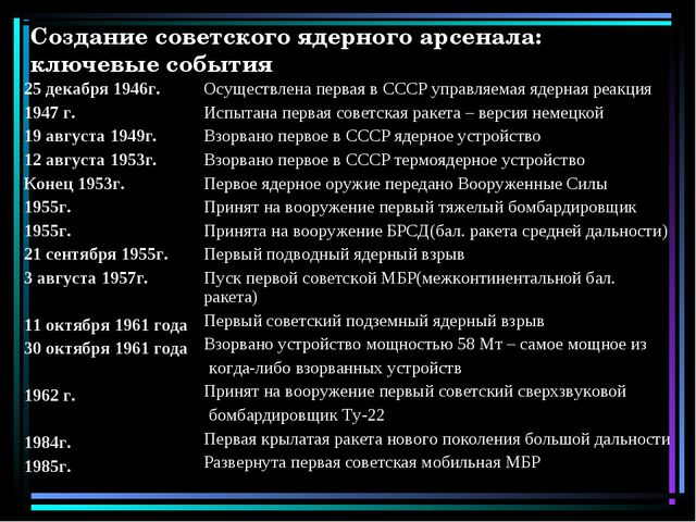 Создание советского ядерного арсенала: ключевые события 25 декабря 1946г. 194...
