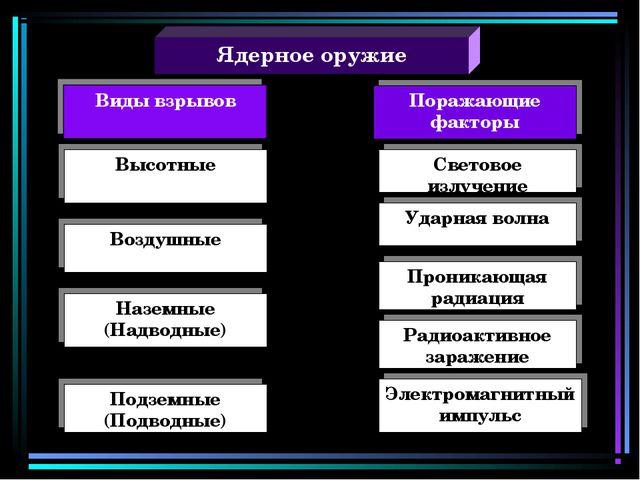 Ядерное оружие Поражающие факторы Высотные Воздушные Наземные (Надводные) Под...