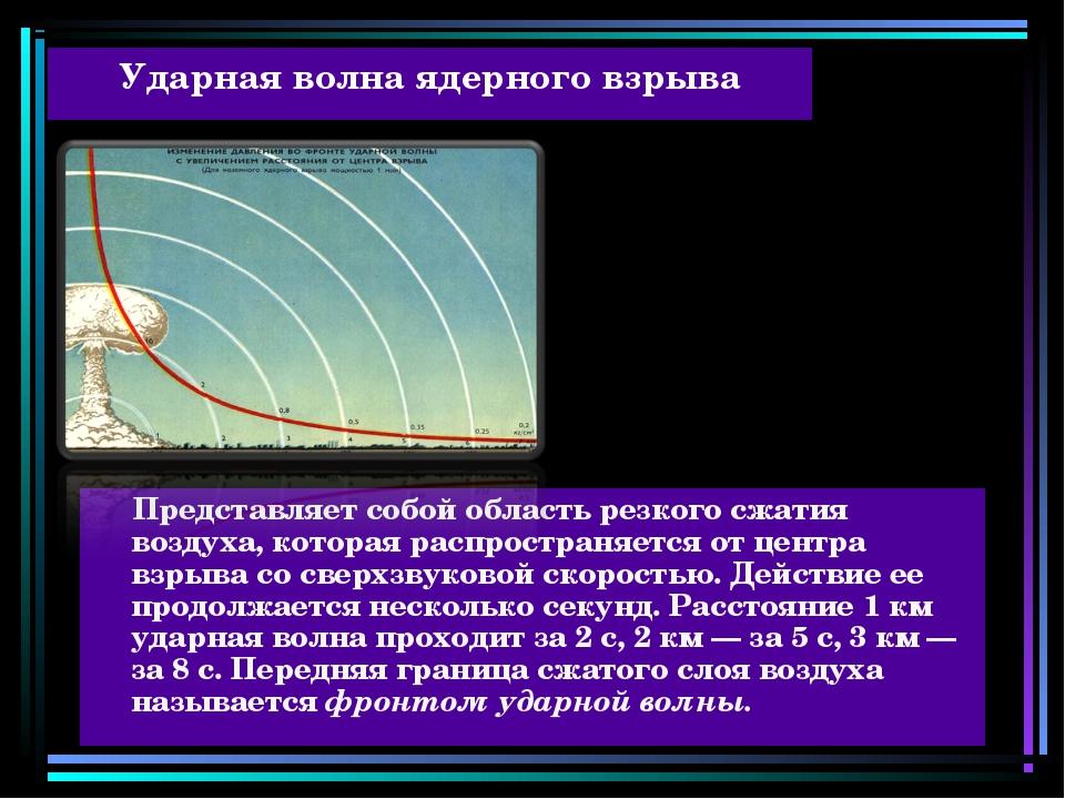 Ударная волна ядерного взрыва Представляет собой область резкого сжатия возду...