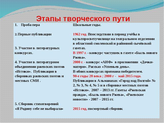 Этапы творческого пути Проба пера 2.Первыепубликации 3. Участиев литературны...