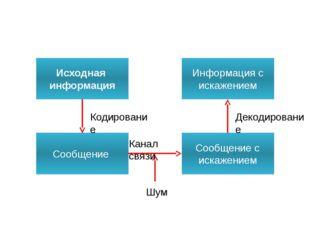 Исходная информация Сообщение Информация с искажением Сообщение с искажением