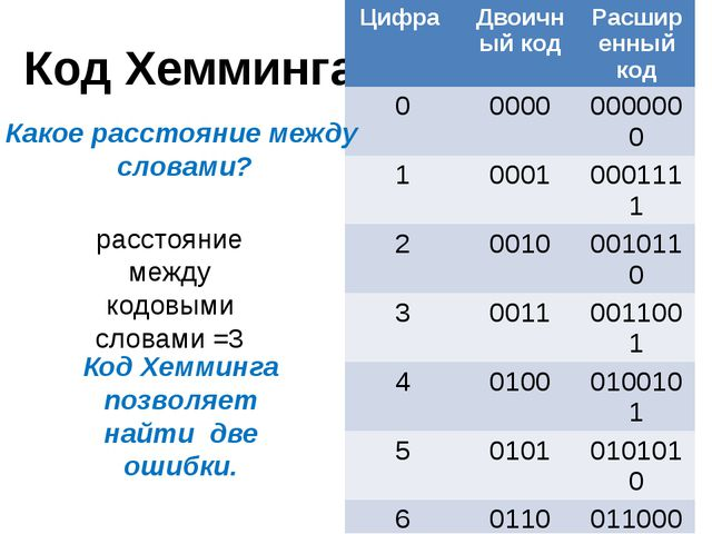 Код Хемминга расстояние между кодовыми словами =3 Код Хемминга позволяет найт...