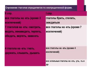 Спряжение глаголов определяется по неопределенной форме. II спр.I спр. все г