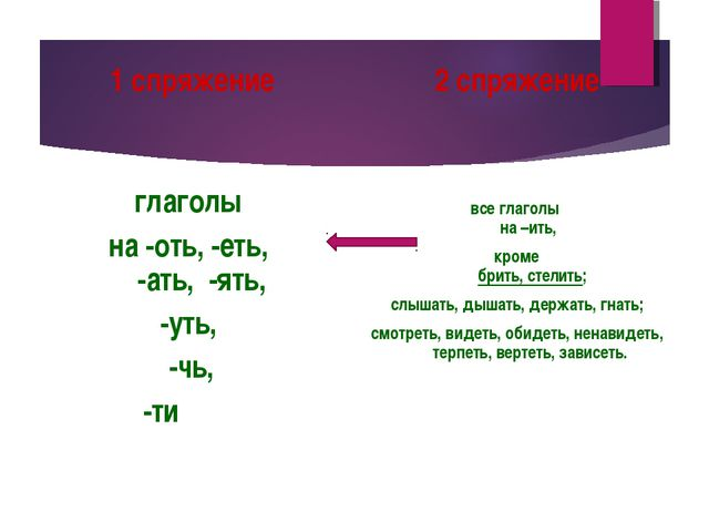 1 спряжение глаголы на -оть, -еть, -ать, -ять, -уть, -чь, -ти 2 спряжение все...