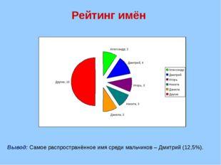 Рейтинг имён Вывод: Самое распространённое имя среди мальчиков – Дмитрий (12,