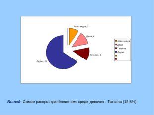 Вывод: Самое распространённое имя среди девочек - Татьяна (12,5%)