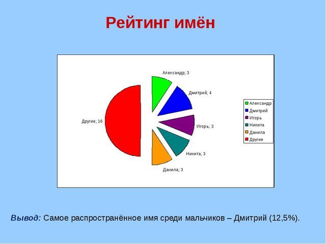 Рейтинг имён Вывод: Самое распространённое имя среди мальчиков – Дмитрий (12,...
